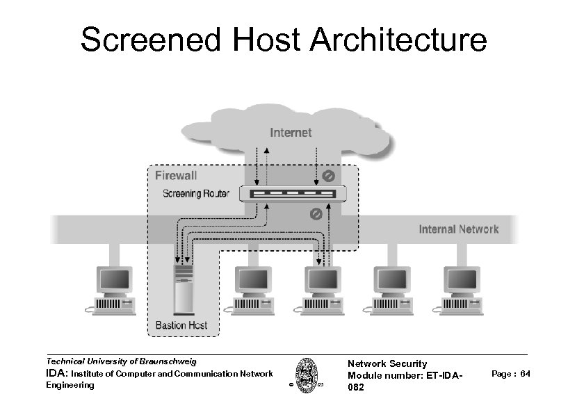 Screened Host Architecture Technical University of Braunschweig IDA: Institute of Computer and Communication Network