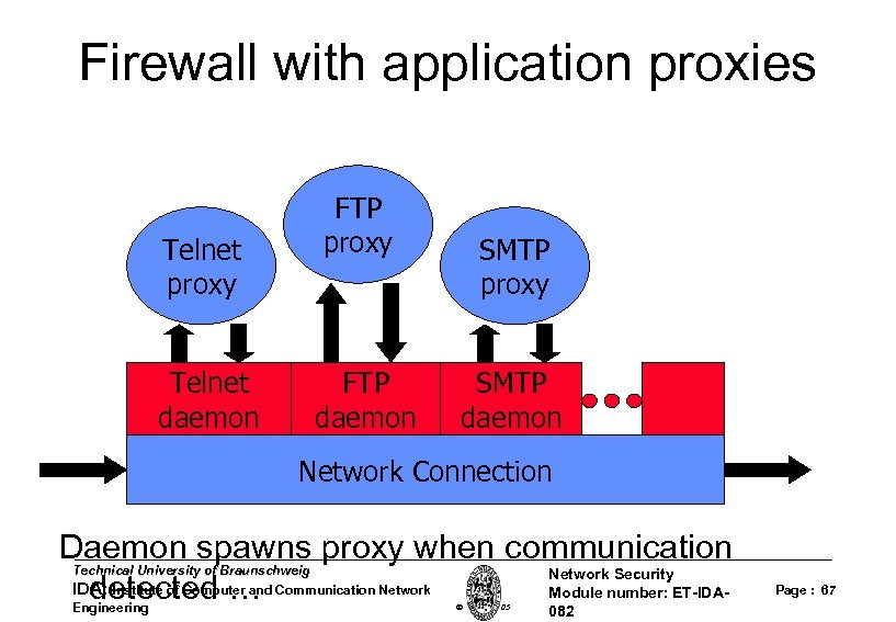 Firewall with application proxies Telnet proxy Telnet daemon FTP proxy FTP daemon SMTP proxy