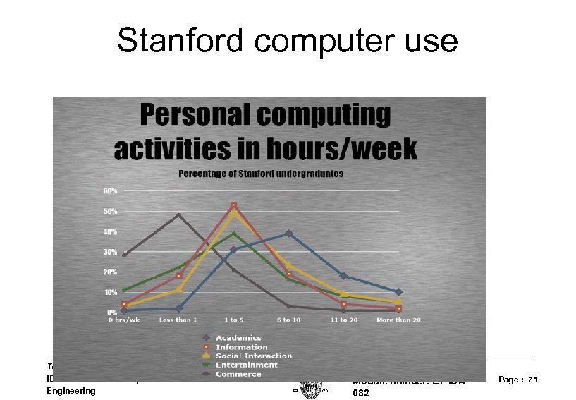 Stanford computer use Technical University of Braunschweig IDA: Institute of Computer and Communication Network
