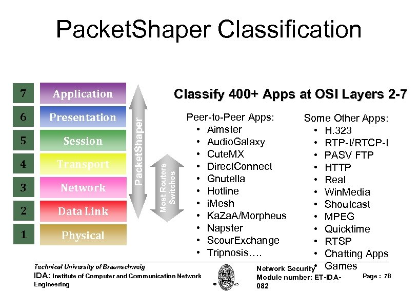 Packet. Shaper Classification Application Presentation 5 Session 4 Transport 3 Network 2 Data Link