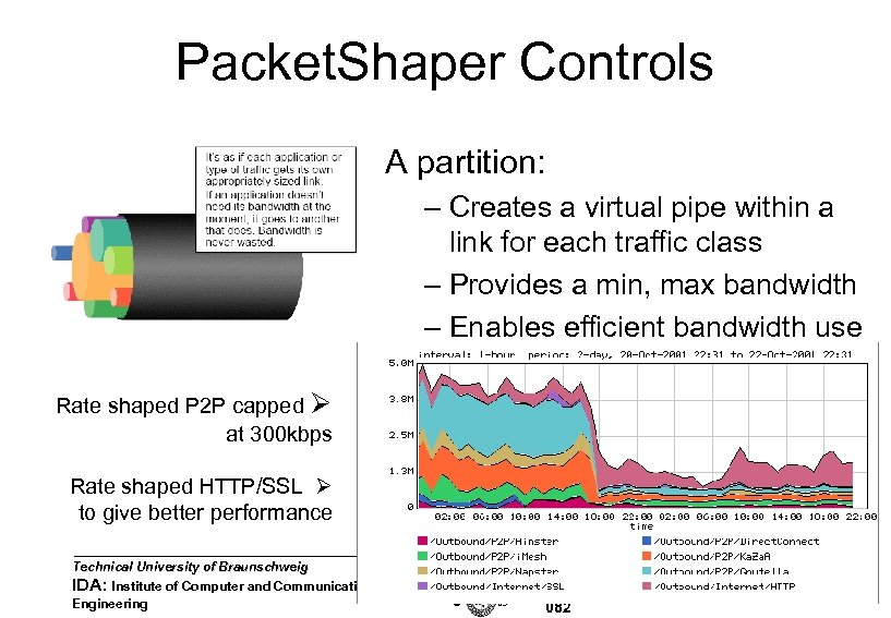 Packet. Shaper Controls A partition: – Creates a virtual pipe within a link for