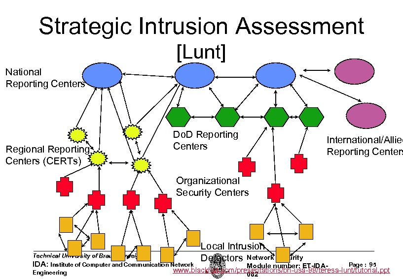 Strategic Intrusion Assessment [Lunt] National Reporting Centers Regional Reporting Centers (CERTs) Do. D Reporting