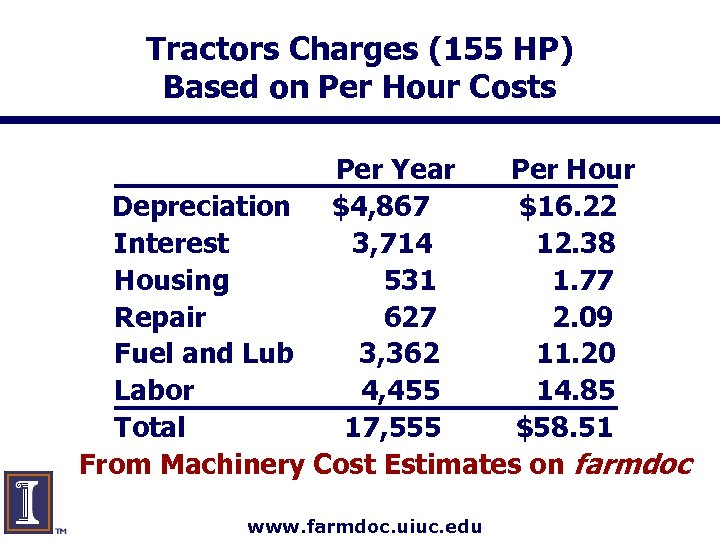 Tractors Charges (155 HP) Based on Per Hour Costs Per Year Per Hour Depreciation