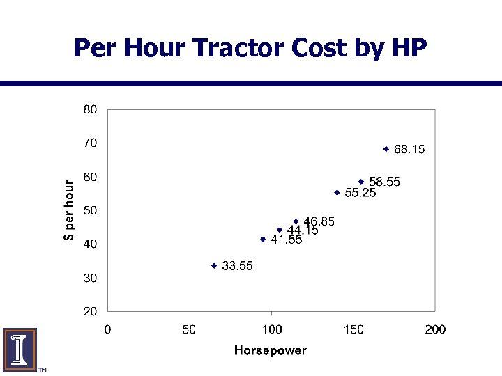 Per Hour Tractor Cost by HP www. farmdoc. uiuc. edu