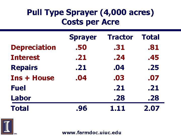 Pull Type Sprayer (4, 000 acres) Costs per Acre Depreciation Interest Repairs Ins +