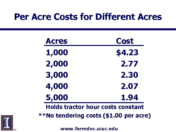 Per Acre Costs for Different Acres 1, 000 2, 000 3, 000 4, 000