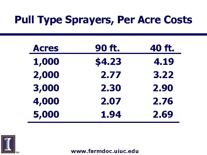 Pull Type Sprayers, Per Acre Costs Acres 1, 000 2, 000 3, 000 4,