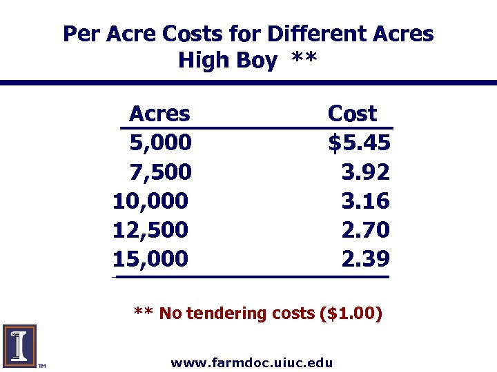 Per Acre Costs for Different Acres High Boy ** Acres 5, 000 7, 500
