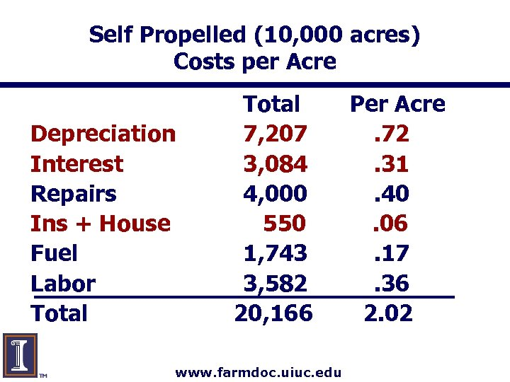 Self Propelled (10, 000 acres) Costs per Acre Depreciation Interest Repairs Ins + House