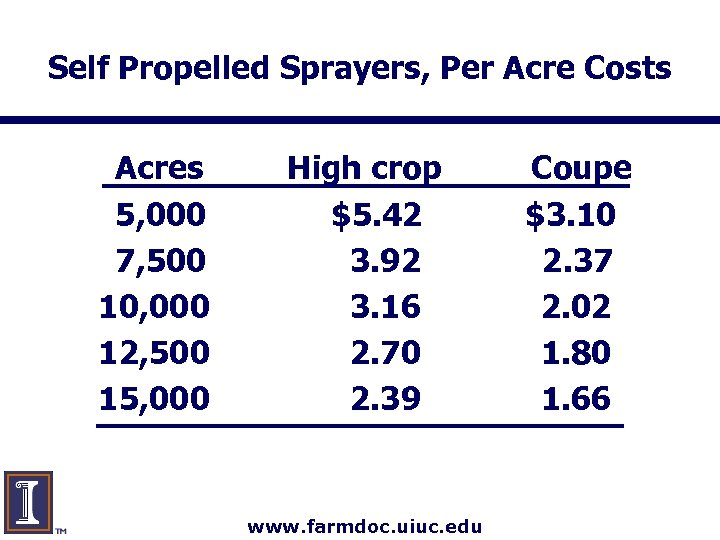 Self Propelled Sprayers, Per Acre Costs Acres 5, 000 7, 500 10, 000 12,