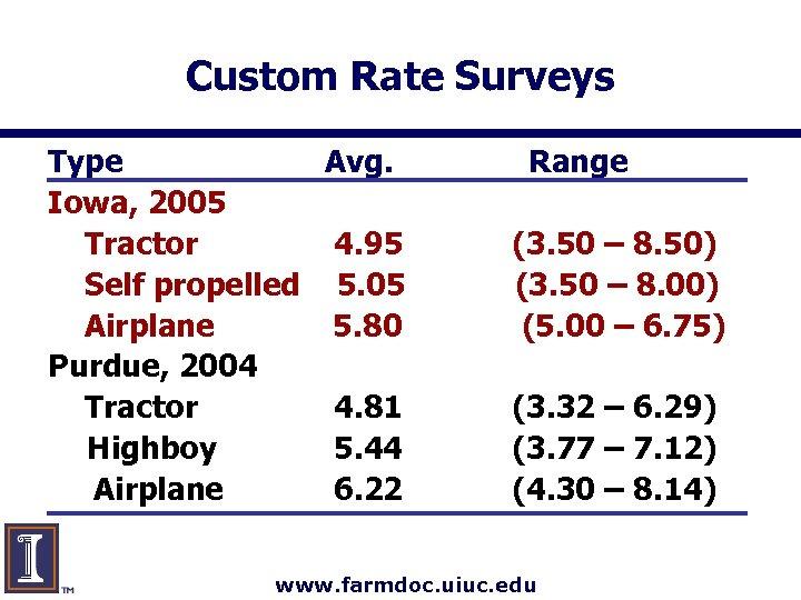 Custom Rate Surveys Type Avg. Iowa, 2005 Tractor 4. 95 Self propelled 5. 05
