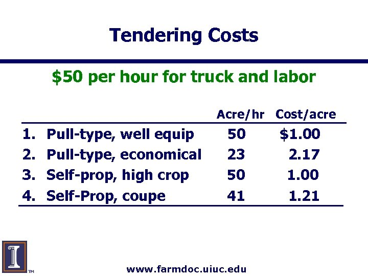 Tendering Costs $50 per hour for truck and labor Acre/hr Cost/acre 1. 2. 3.
