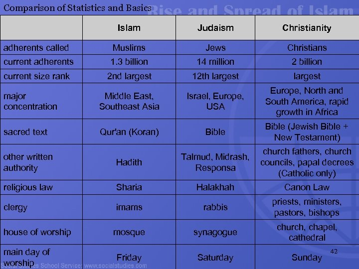 Comparison of Statistics and Basics Islam Judaism Christianity adherents called Muslims Jews Christians current