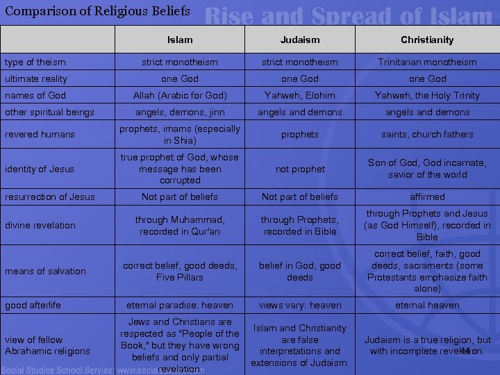 Comparison of Religious Beliefs Islam Judaism Christianity type of theism strict monotheism Trinitarian monotheism