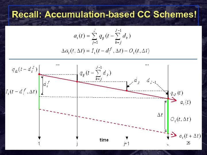 Recall: Accumulation-based CC Schemes! 1 j j+1 J dj fi μij Λi Λi, j+1