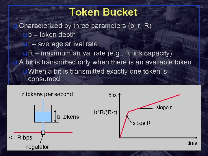 Token Bucket Characterized by three parameters (b, r, R) q b – token depth
