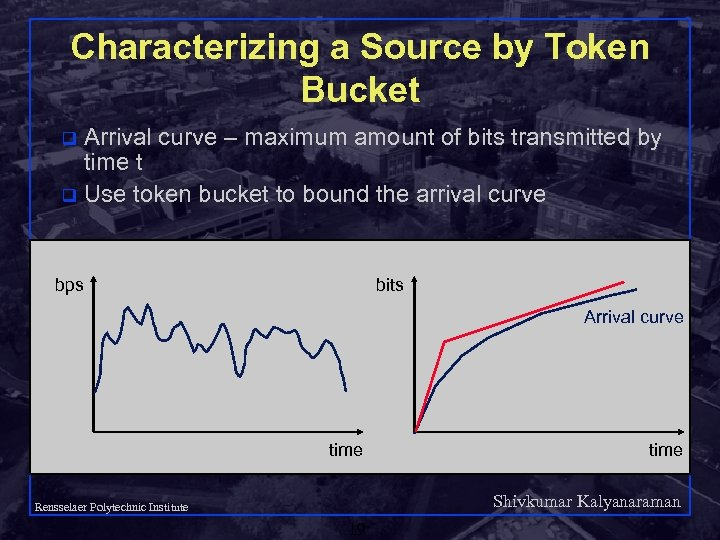 Characterizing a Source by Token Bucket Arrival curve – maximum amount of bits transmitted