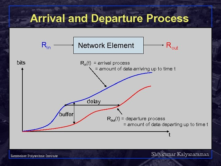 Arrival and Departure Process Rin Network Element bits Rout Rin(t) = arrival process =