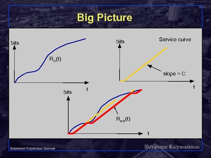 Big Picture Service curve bits Rin(t) slope = C bits t t Rout(t) t