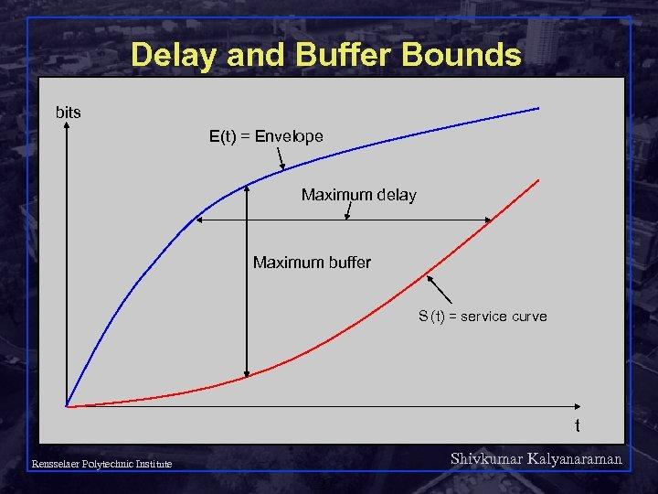Delay and Buffer Bounds bits E(t) = Envelope Maximum delay Maximum buffer S (t)