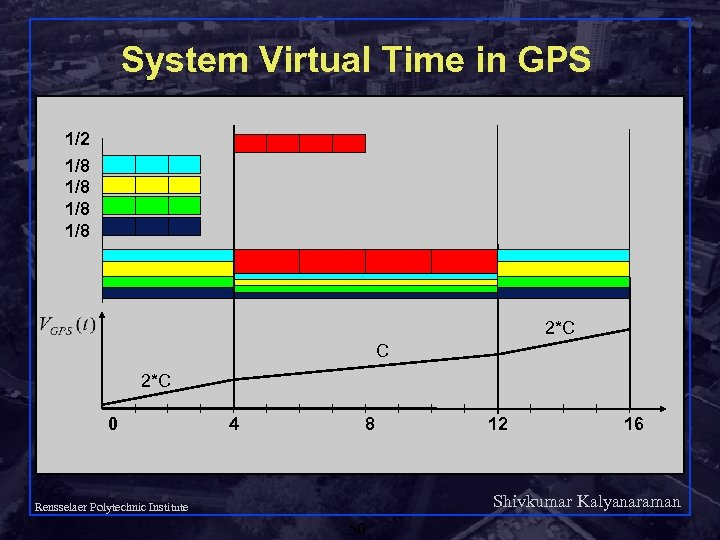 System Virtual Time in GPS 1/2 1/8 1/8 2*C C 2*C 0 4 8