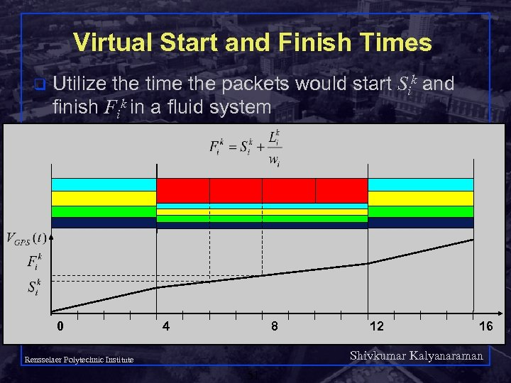 Virtual Start and Finish Times q Utilize the time the packets would start Sik