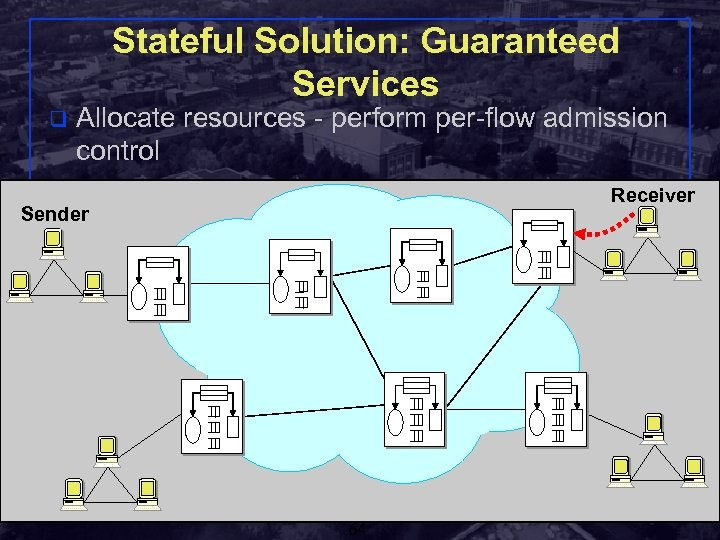 Stateful Solution: Guaranteed Services q Allocate resources - perform per-flow admission control Receiver Sender