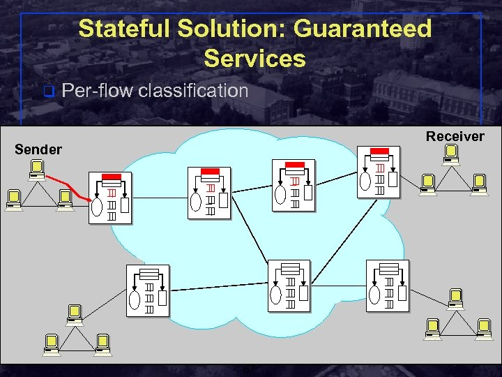 Stateful Solution: Guaranteed Services q Per-flow classification Receiver Sender Shivkumar Kalyanaraman Rensselaer Polytechnic Institute