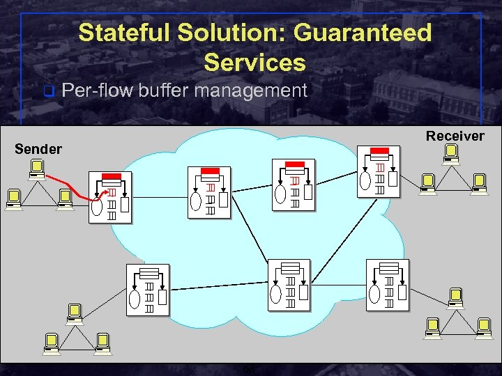 Stateful Solution: Guaranteed Services q Per-flow buffer management Receiver Sender Shivkumar Kalyanaraman Rensselaer Polytechnic