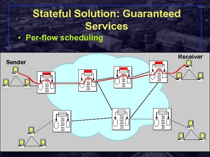 Stateful Solution: Guaranteed Services • Per-flow scheduling Receiver Sender Shivkumar Kalyanaraman Rensselaer Polytechnic Institute