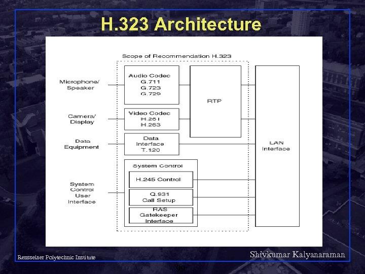 H. 323 Architecture Shivkumar Kalyanaraman Rensselaer Polytechnic Institute 99