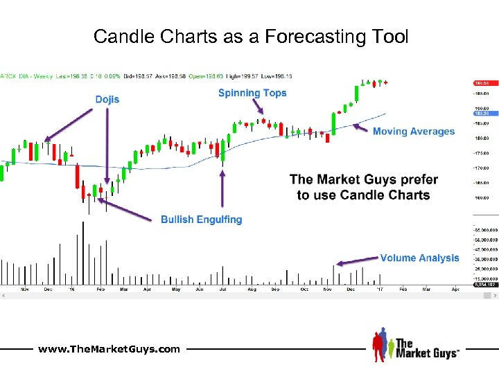 Candle Charts as a Forecasting Tool www. The. Market. Guys. com