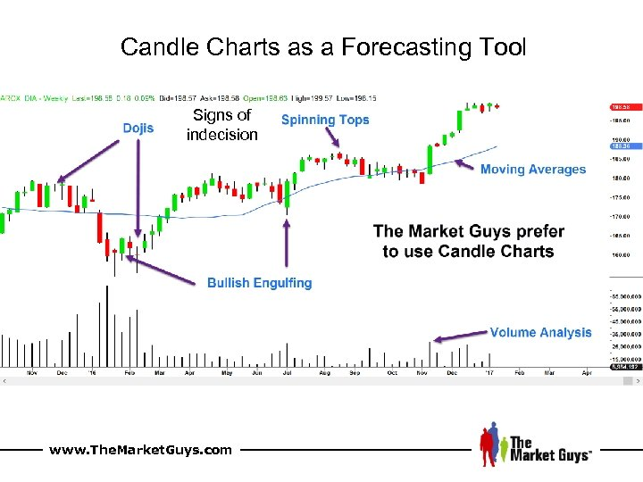 Candle Charts as a Forecasting Tool Signs of indecision www. The. Market. Guys. com