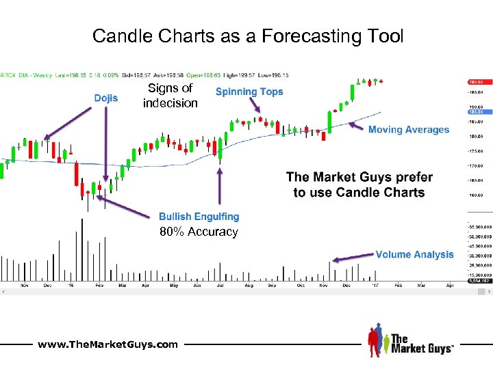 Candle Charts as a Forecasting Tool Signs of indecision 80% Accuracy www. The. Market.