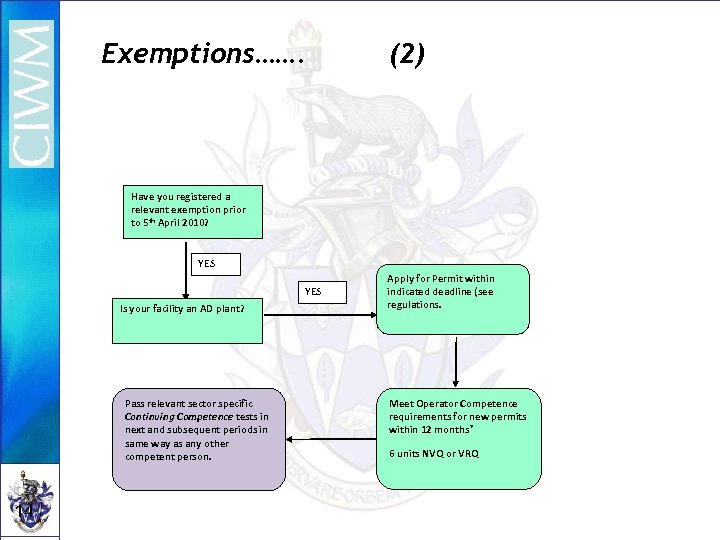 Exemptions……. (2) Have you registered a relevant exemption prior to 5 th April 2010?