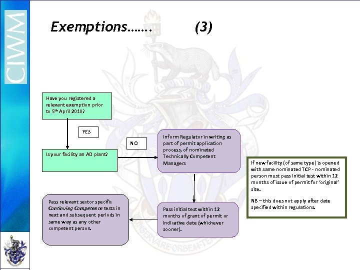 Exemptions……. (3) Have you registered a relevant exemption prior to 5 th April 2010?
