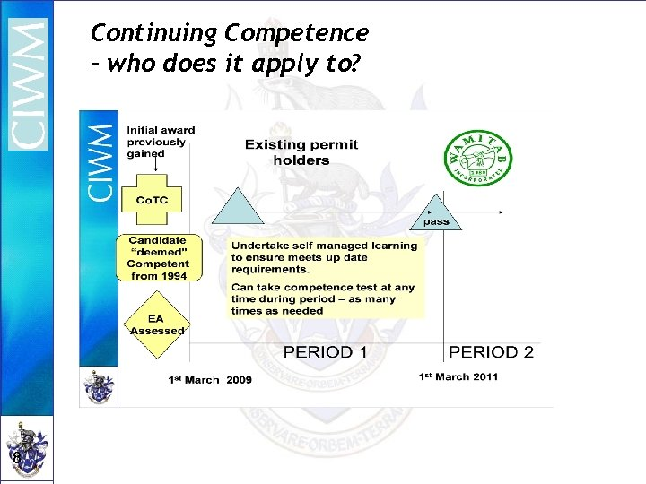 Continuing Competence - who does it apply to? 8