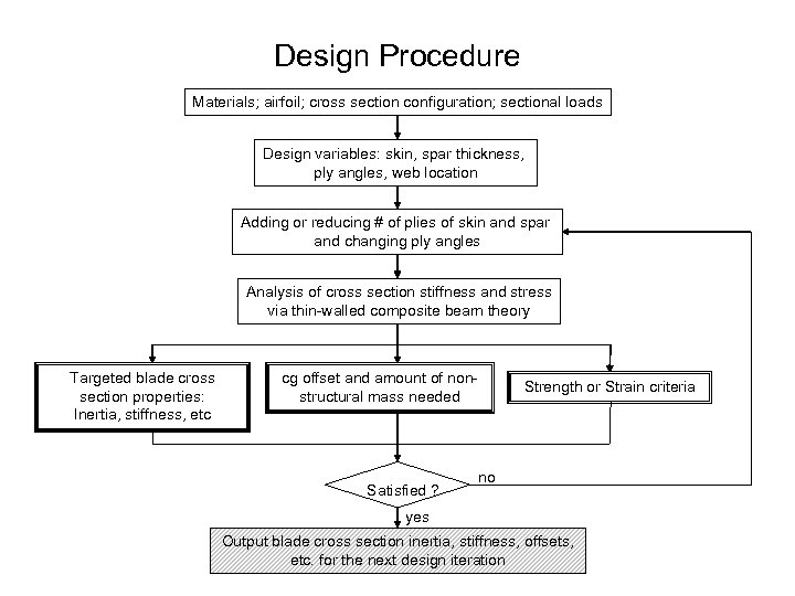 Design Procedure Materials; airfoil; cross section configuration; sectional loads Design variables: skin, spar thickness,