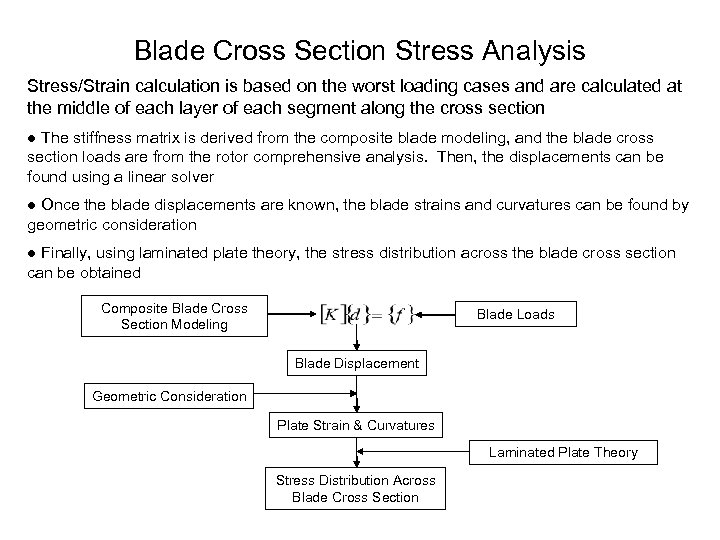 Blade Cross Section Stress Analysis Stress/Strain calculation is based on the worst loading cases