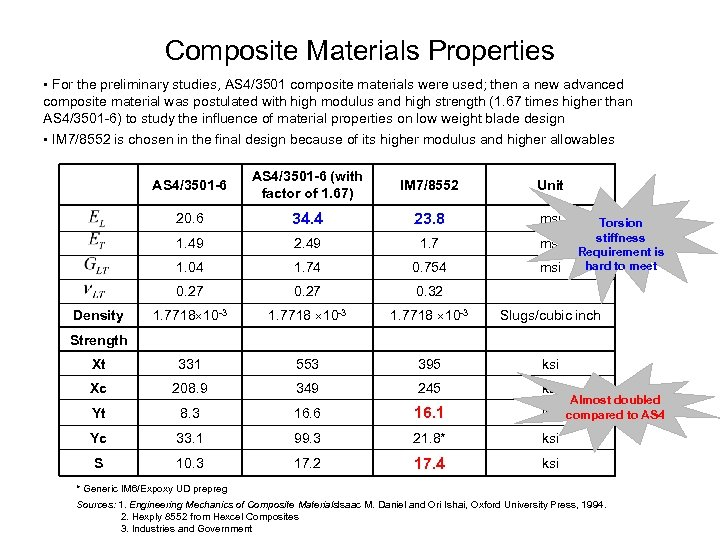 Composite Materials Properties • For the preliminary studies, AS 4/3501 composite materials were used;