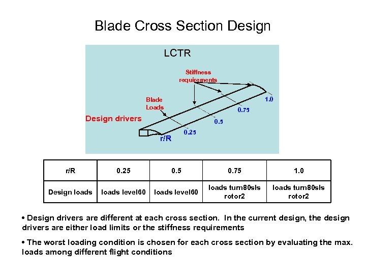 Blade Cross Section Design LCTR Stiffness requirements 1. 0 Blade Loads 0. 75 Design