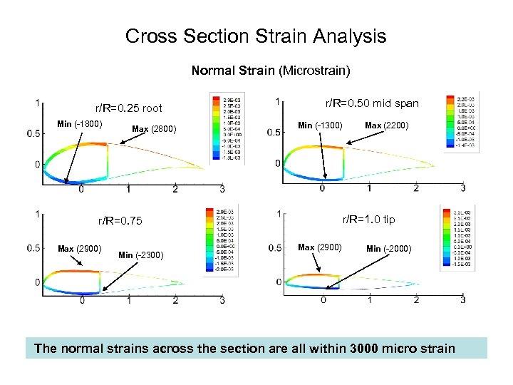 Cross Section Strain Analysis Normal Strain (Microstrain) r/R=0. 25 root Min ( 1800) Max