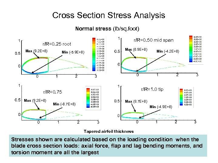 Cross Section Stress Analysis Normal stress (Ib/sq. foot) r/R=0. 50 mid span r/R=0. 25