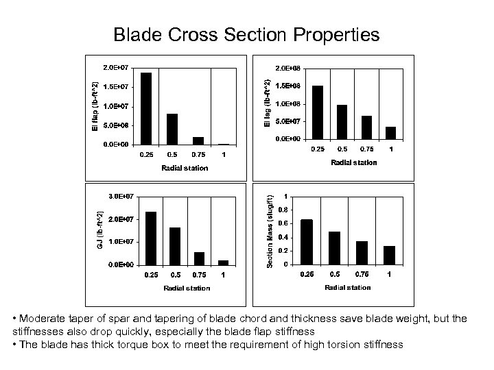 Blade Cross Section Properties • Moderate taper of spar and tapering of blade chord