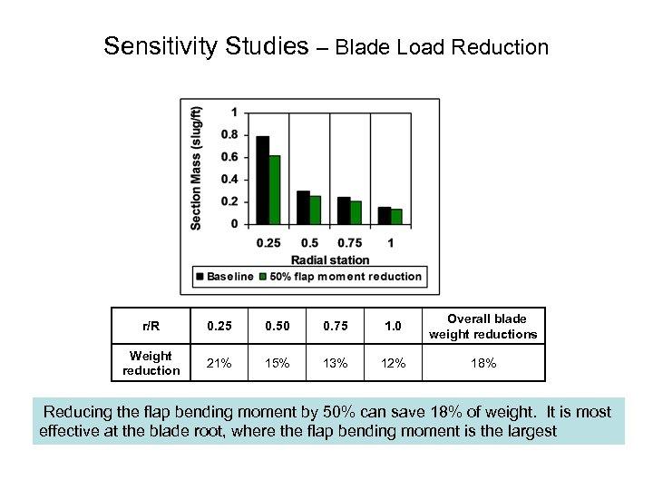 Sensitivity Studies – Blade Load Reduction r/R 0. 25 0. 50 0. 75 1.