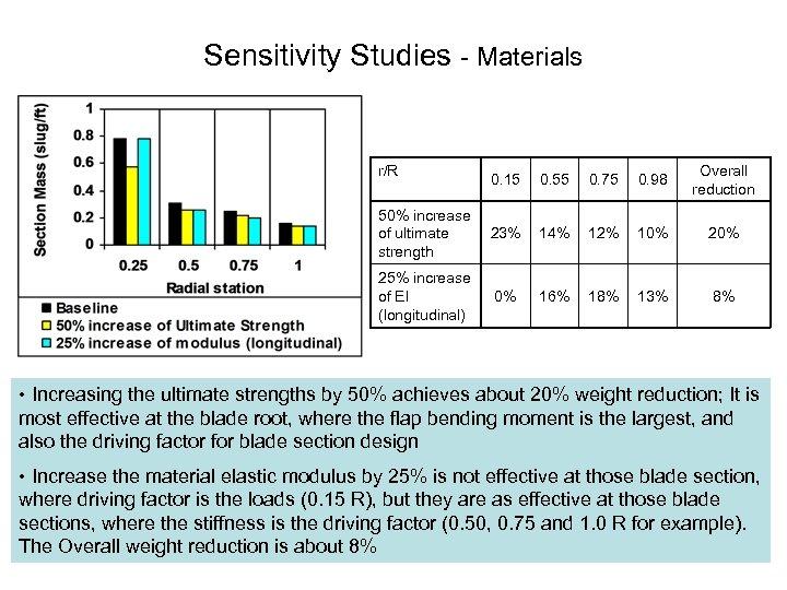Sensitivity Studies Materials r/R 0. 15 0. 55 0. 75 0. 98 Overall reduction