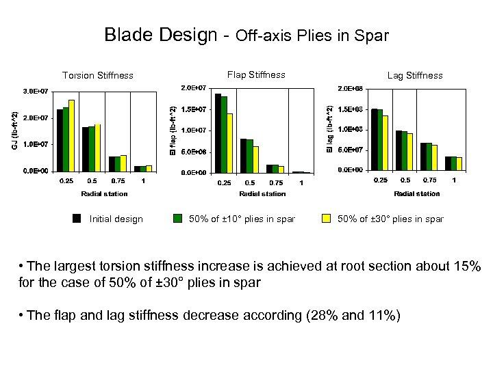 Blade Design Off axis Plies in Spar Torsion Stiffness Initial design Flap Stiffness 50%