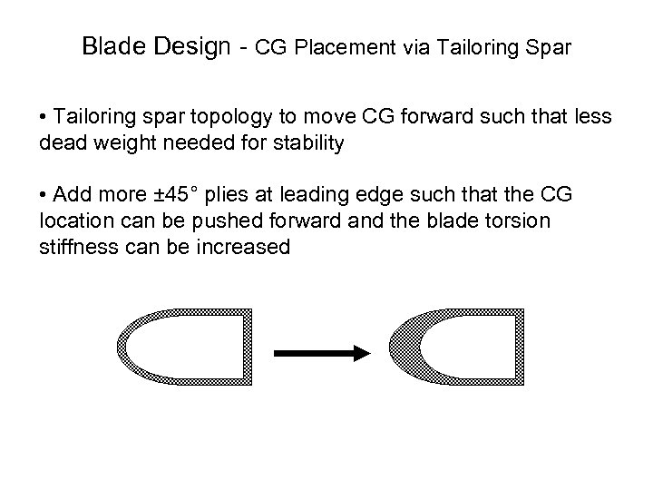 Blade Design CG Placement via Tailoring Spar • Tailoring spar topology to move CG