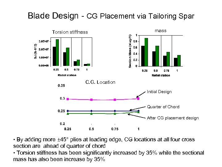Blade Design CG Placement via Tailoring Spar Torsion stiffness mass C. G. Location Initial