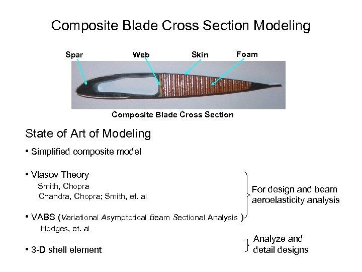 Composite Blade Cross Section Modeling Spar Web Skin Foam Composite Blade Cross Section State